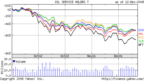The Oil Services Index versus Some of its Components