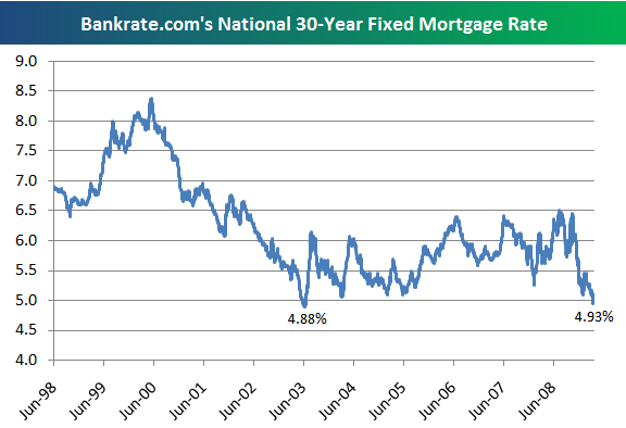 mortgage-rate