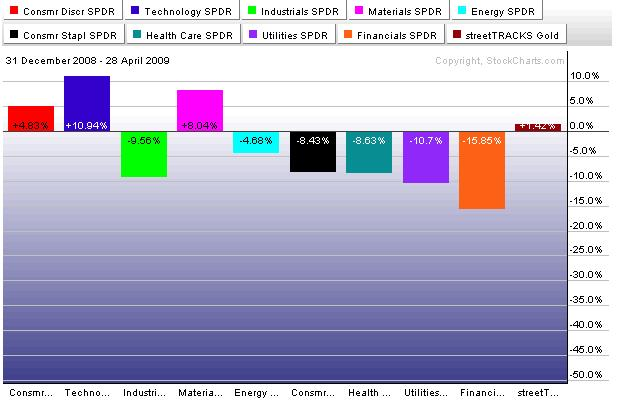YTD Perfomance as of 4/28/09