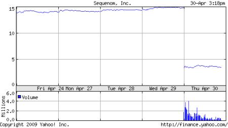 Sequenom 5 day chart