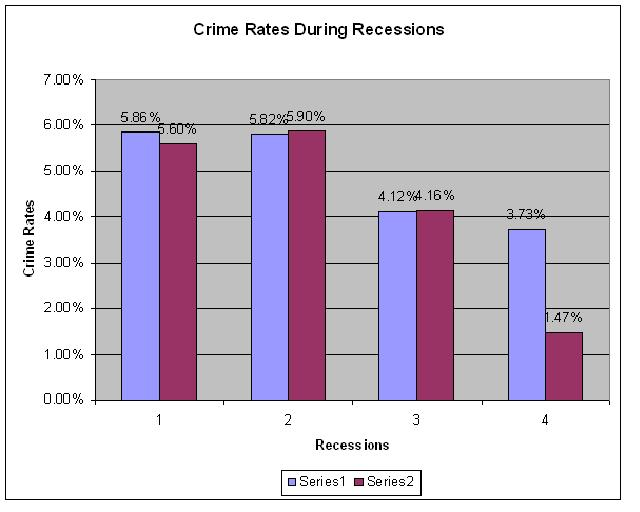 Recession and Crimes Chart