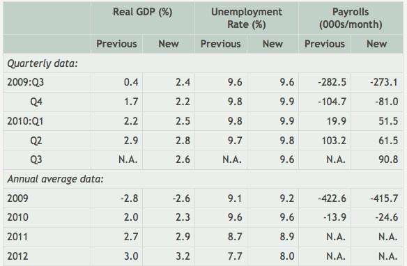 GDP Forecast