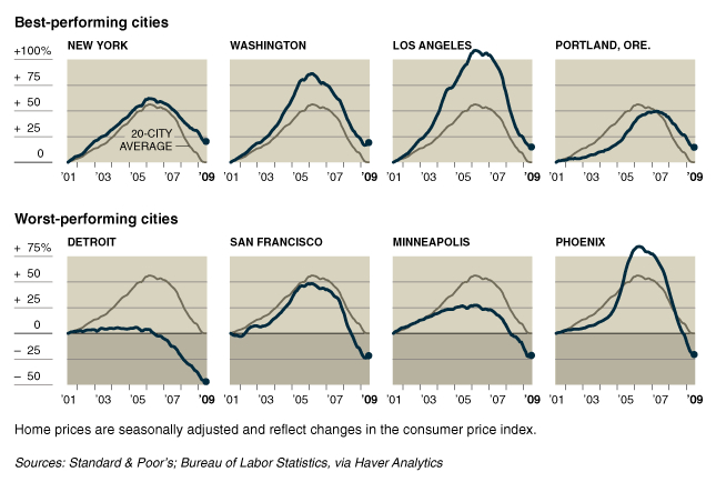 home prices cities