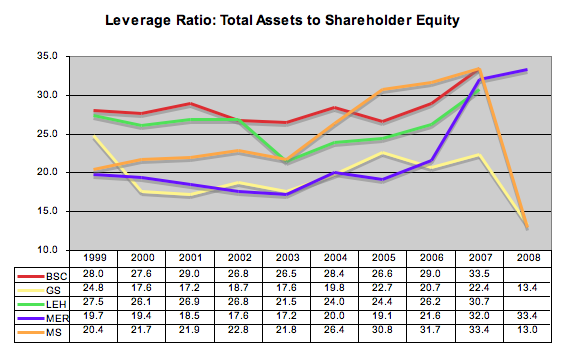 A look at Leverage Ratios, from The Epicurean Dealmaker