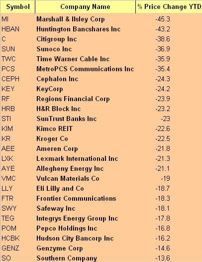 25 Worst Performing S&P 500 Stocks YTD Thru 9/15/09