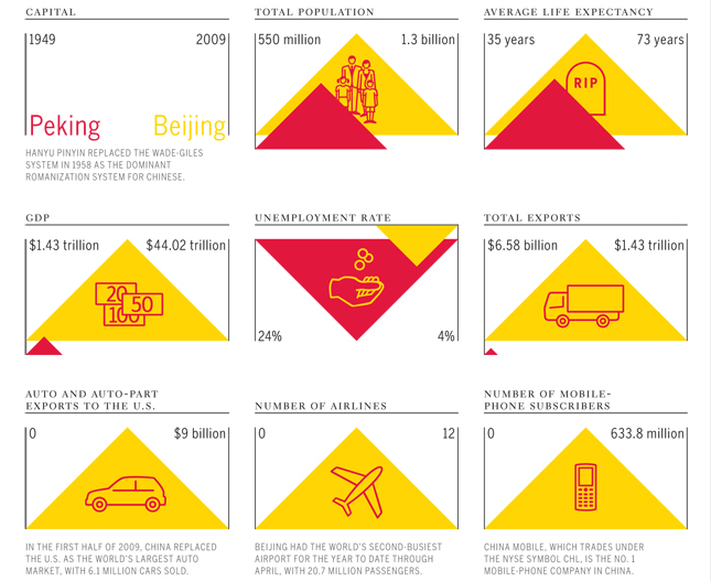 infographic from Fast Company