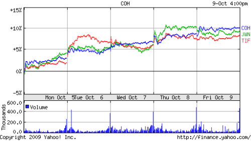 5 day chart of Coach, JW Nordstrom and Saks 5th Avenue