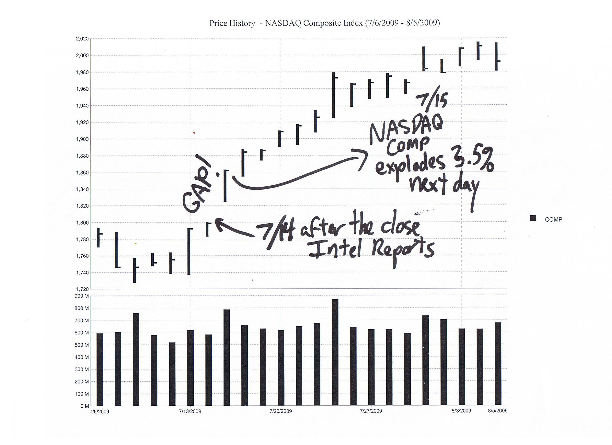 Nasdaq Composite before and after Intel's last earnings report (Q2 09)