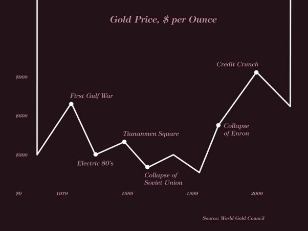 Gold Prices since 1979