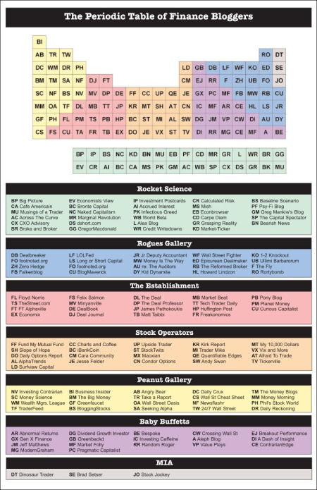 Periodic Table of Finance Bloggers